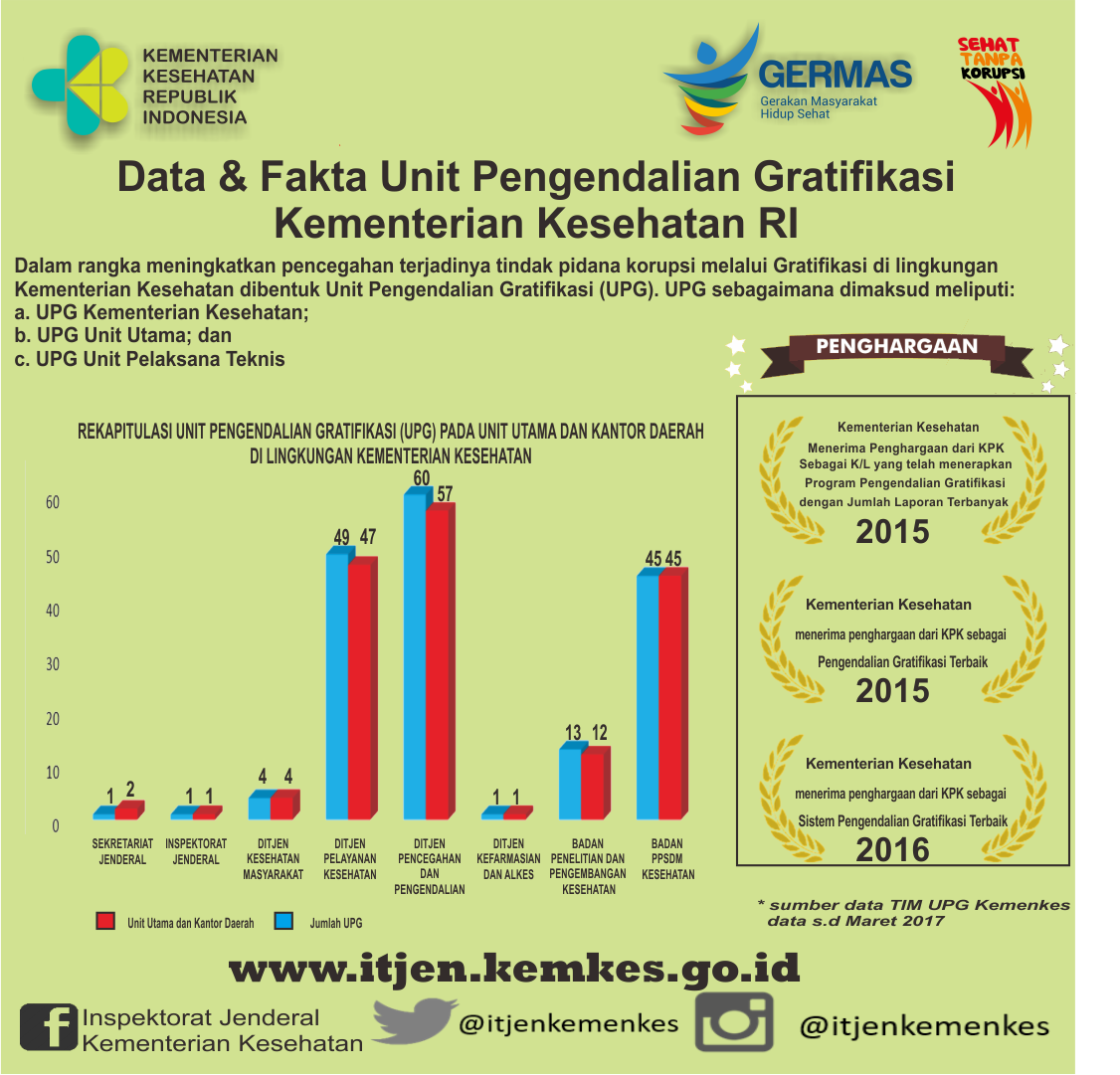 data_dan_fakta_upg